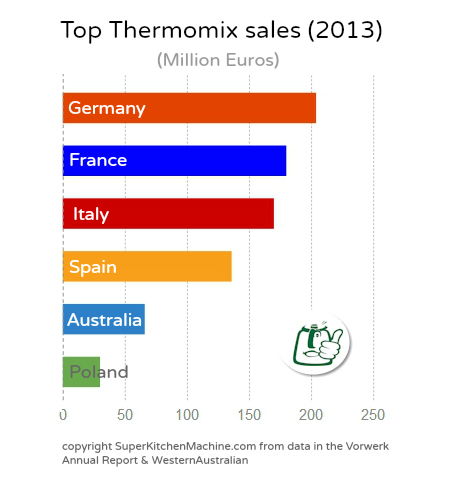 Thermomix sales chart from SuperKitchenMachine
