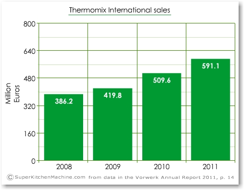 Thermomix division of Vorwerk Group annual report figures